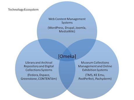 omeka_tech_ecosystem