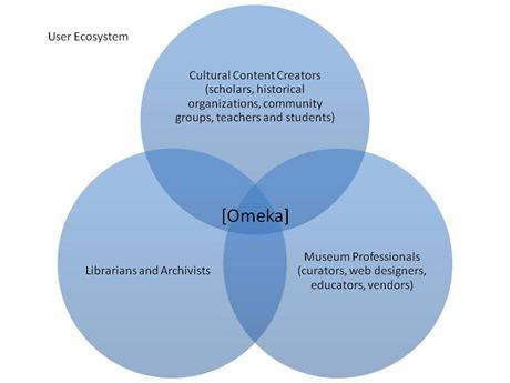 omeka_user_ecosystem